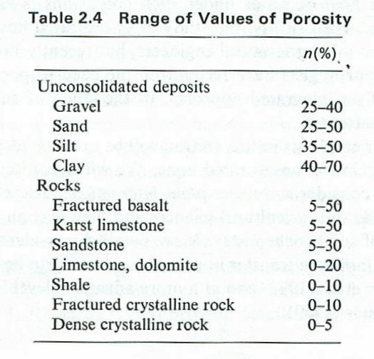 Calculate soil porosity